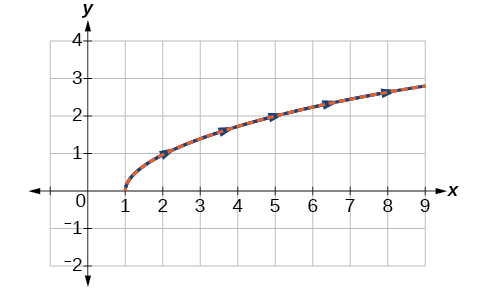 Overlayed graph of the two versions of the given function, showing that they are the same whether they are given in parametric or rectangular coordinates.