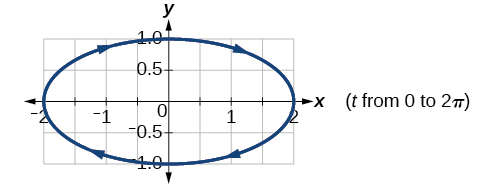 Graph of the given equations- horizontal ellipse.