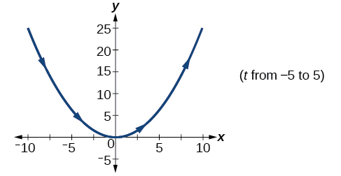 Graph of the given equations- looks like an upwards opening parabola