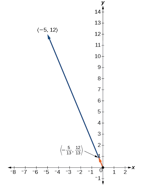 Plot showing the unit vector (-5/13, 12/13) in the direction of (-5, 12)