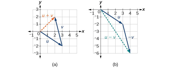 Further diagrams of vector addition and subtraction.