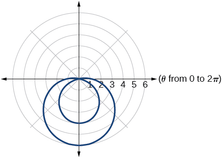 Graph of the given polar equation - an inner loop limaçon.