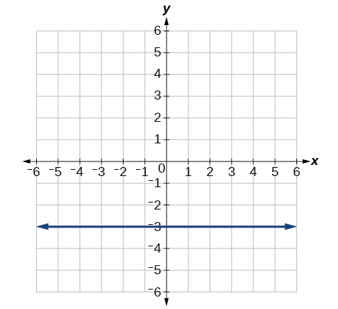 Plot of the given equation in rectangular form - line y=-3.
