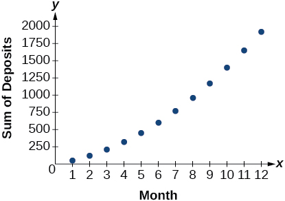 Graph of Javier's deposits where the x-axis is the months of the year and the y-axis is the sum of deposits.