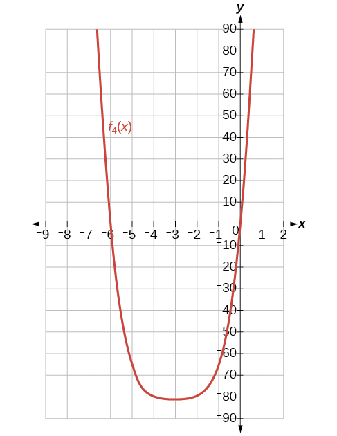 Graph of the function f_4.