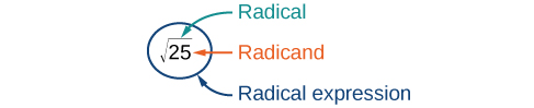 The expression: square root of twenty-five is enclosed in a circle. The circle has an arrow pointing to it labeled: Radical expression. The square root symbol has an arrow pointing to it labeled: Radical. The number twenty-five has an arrow pointing to it labeled: Radicand.