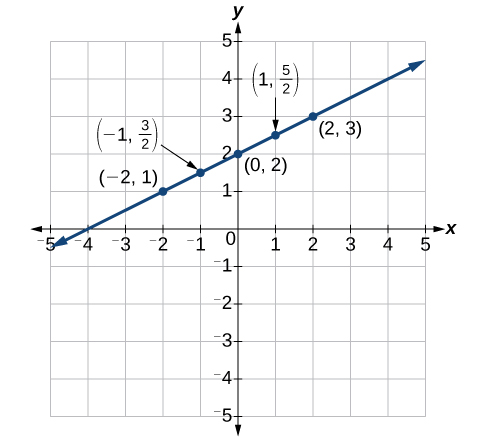 This is an image of a graph on an x, y coordinate plane. The x and y-axis range from negative 5 to 5.  A line passes through the points (-2, 1); (-1, 3/2); (0, 2); (1, 5/2); and (2, 3).