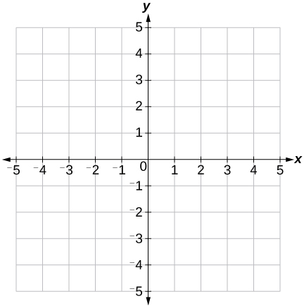This is an image of a blank x, y coordinate plane with the x and y axes ranging from negative 5 to 5.