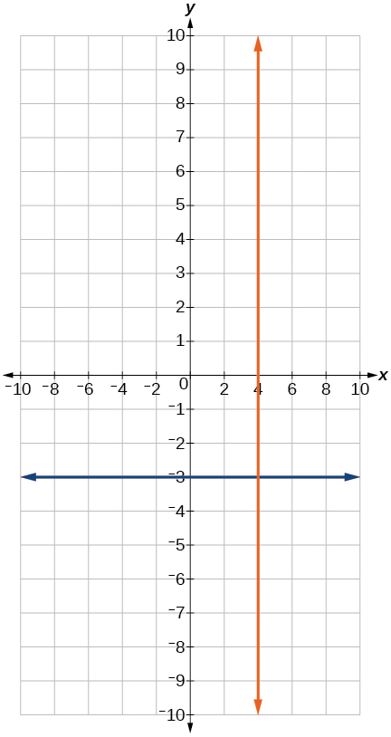 Coordinate plane with the x and y axes ranging from negative 10 to 10.  The function y = negative 3 and the line x = 4 are graphed on the same plot.  These lines cross at a 90 degree angle.
