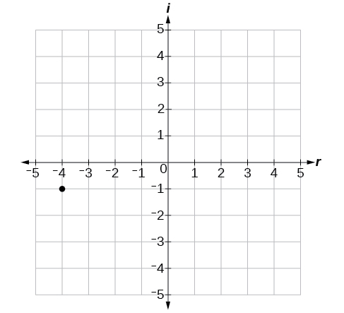Coordinate plane with the x and y axes ranging from negative 5 to 5.  The point -4  i is plotted.
