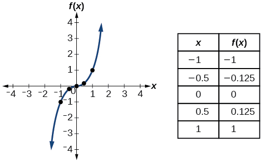 Graph of f(x) = x^3.