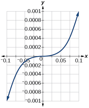 Graph of a parabola.
