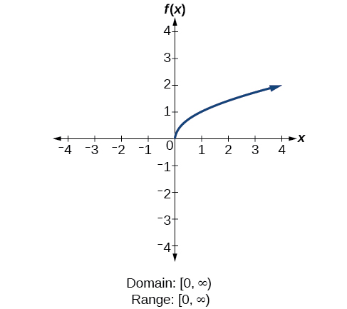 Square root function f(x)=sqrt(x).
