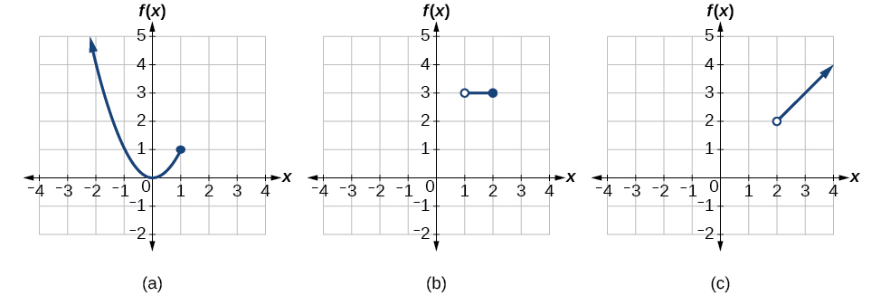 Graph of each part of the piece-wise function f(x)