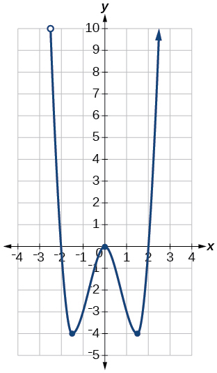 Graph of a function from (-2.5, infinity).