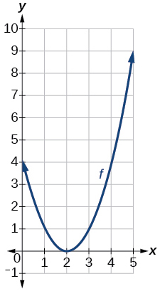 Graph of a parabola