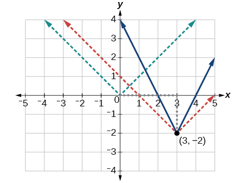 Graph of two transformations for an absolute function at (3, -2).