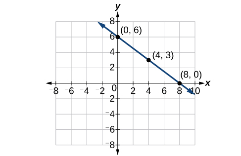 This graph shows a decreasing function graphed on an x y coordinate plane. The x-axis runs from negative 8 to 10 and the y-axis runs from negative 8 to 8. The function passes through the points (0,6), (4,3) and (8,0).