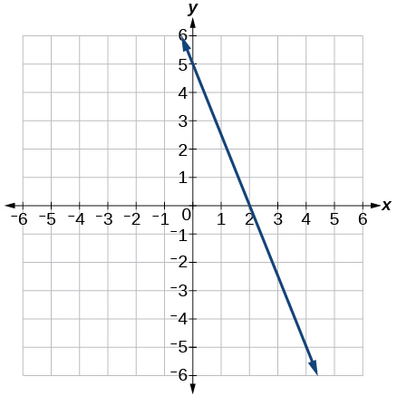 This image is a graph showing a decreasing linear function on an x, y coordinate plane. The x and y-axis range from -6 to 6. The line passes through the points (0,5) and (2,0) and a slope of: -5/2.