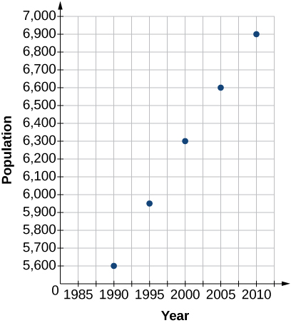 Scatter plot with the points (1990,5600); (1995,5950); (2000,6300); (2005,6600); and (2010,6900).