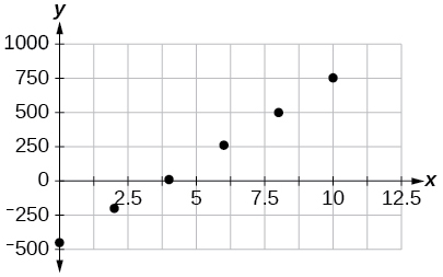 Scatterplot with a collection of points: (0,-450); (2,-200); (4,10); (6,265); (8,500) and (10,755). The data appears linear.