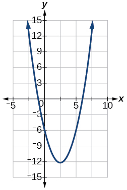 Graph of f(x)x^2-5x-6
