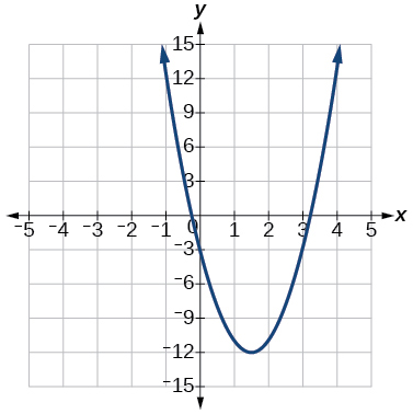 Graph of f(x)=4x^2-12x-3