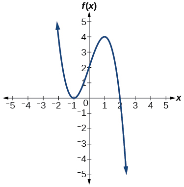 Graph of a negative odd-degree polynomial with zeros at x=-1, and 2.