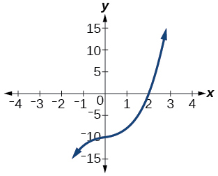 Graph of a polynomial that has a x-intercept at 2.