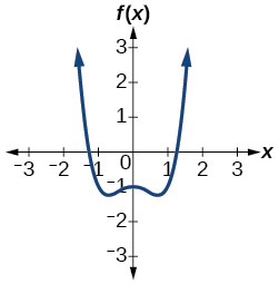 Graph of f(x)=x^4-x^2-1.