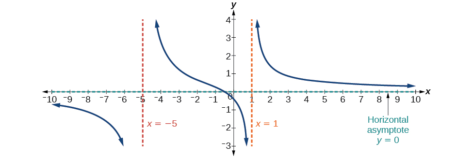 Graph of f(x)=(4x+2)/(x^2+4x-5) with its vertical asymptotes at x=-5 and x=1 and its horizontal asymptote at y=0.