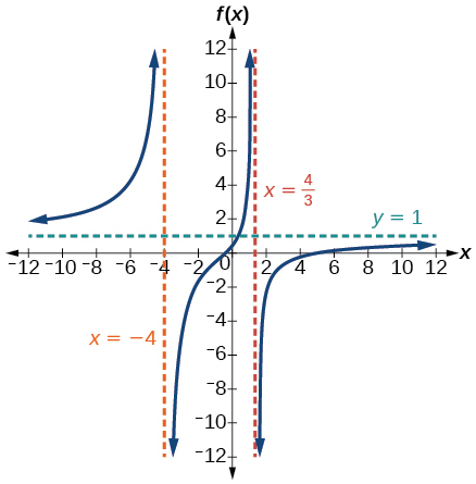Graph of f(x)=(3x^2-14x-5)/(3x^2+8x-16) with its vertical asymptotes at x=-4 and x=4/3 and horizontal asymptote at y=1.