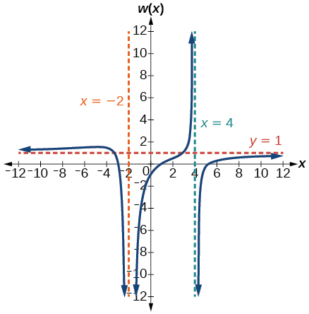 Graph of w(x)=(x-1)(x+3)(x-5)/(x+2)^2(x-4) with its vertical asymptotes at x=-2 and x=4 and horizontal asymptote at y=1.
