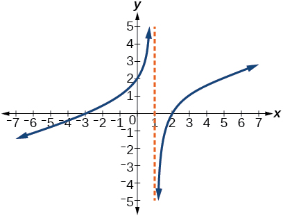Graph of a rational function with vertical asymptote at x=1.