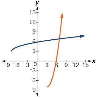 Graph of f(x)= x^2-6x+1 and its inverse, f^(-1)(x)= sqrt(x+8)+3.