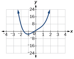 Graph of f(x)= x^4+5x+1.