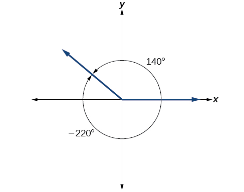 A graph showing the equivalence between a 140 degree angle and a negative 220 degree angle.  The 140 degrees angle is a counterclockwise rotation where the 220 degree angle is a clockwise rotation.