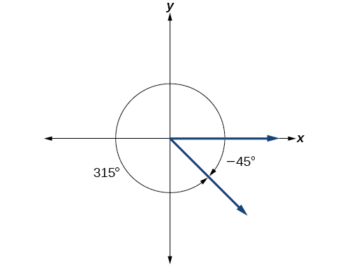 A graph showing the equivalence of a 315-degree angle and a negative 45-degree angle.  The 315 degree angle is on a counterclockwise rotation while the negative 45 degree angle is on a clockwise rotation.