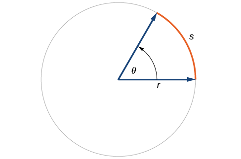 Illustration of circle with angle theta, radius r, and arc with length s.