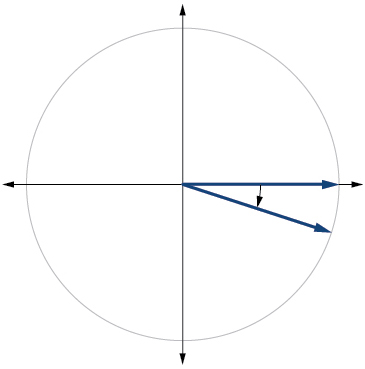 Graph of a circle with a –pi/10 radians angle inscribed.