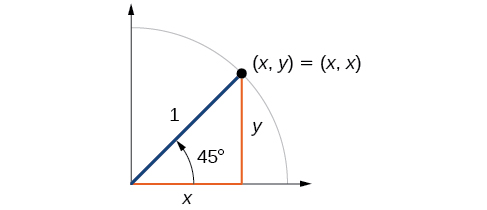 Graph of 45 degree angle inscribed within a circle with radius of 1. Equivalence between point (x,y) and (x,x) shown.