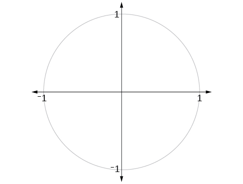Graph of unit circle.