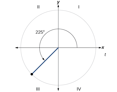 Graph of circle with 225-degree angle inscribed.