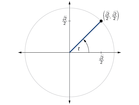 This is an image of a graph of circle with angle of t inscribed. Point of (square root of 2 over 2, square root of 2 over 2) is at intersection of terminal side of angle and edge of circle.