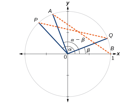 Diagram of the unit circle with points labeled on its edge. P point is at an angle a from the positive x axis with coordinates (cosa, sina). Point Q is at an angle of B from the positive x axis with coordinates (cosb, sinb). Angle POQ is a - B degrees. Point A is at an angle of (a-B) from the x axis with coordinates (cos(a-B), sin(a-B)). Point B is just at point (1,0). Angle AOB is also a - B degrees. Radii PO, AO, QO, and BO are all 1 unit long and are the legs of triangles POQ and AOB. Triangle POQ is a rotation of triangle AOB, so the distance from P to Q is the same as the distance from A to B.