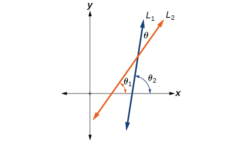 Diagram of two non-vertical intersecting lines L1 and L2 also intersecting the x-axis. The acute angle formed by the intersection of L1 and L2 is theta. The acute angle formed by L2 and the x-axis is theta 1, and the acute angle formed by the x-axis and L1 is theta 2.
