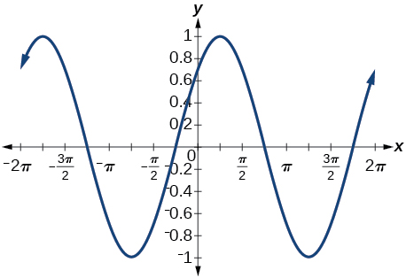 Graph of y = sin(x) / rad2 + cos(x) / rad2 - it looks like the sin curve shifted by pi/4.
