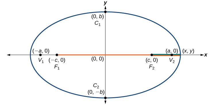 An ellipse centered at the origin.  The points C1 and C2 are plotted at the points (0, b) and (0, -b) respectively; these points are on the ellipse.  The points V1 and V2 are plotted at the points (-a, 0) and (a, 0) respectively; these points are on the ellipse.  The points F1 and F2 are plotted at the points (-c, 0) and (c, 0) respectively; these points are on the x-axis and not on the ellipse.  A line extends from the point F1 to a point (x, y) which is at the point (a, 0).  A line extends from the point F2 to the point (x, y) as well.