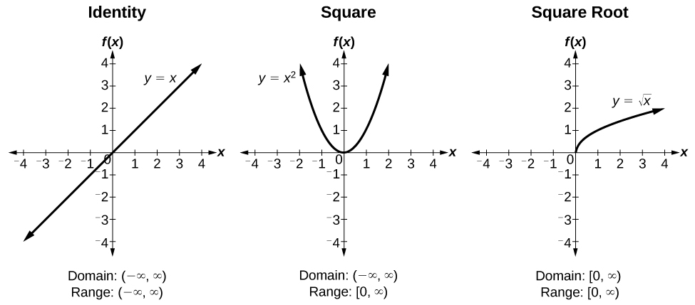 Three graphs side-by-side. From left to right, graph of the identify function, square function, and square root function. All three graphs extend from -4 to 4 on each axis.