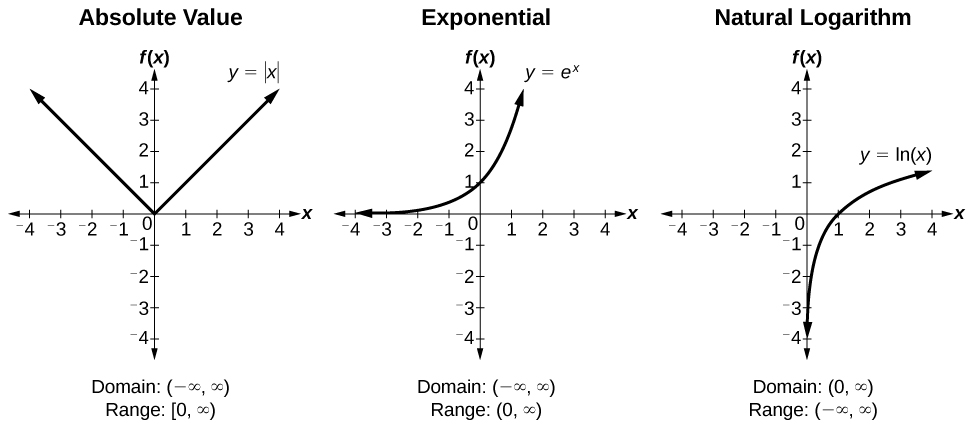 Three graphs side-by-side. From left to right, graph of the absolute value function, exponential function, and natural logarithm function. All three graphs extend from -4 to 4 on each axis.
